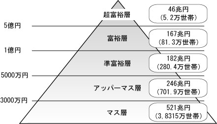 The rich pyramid
