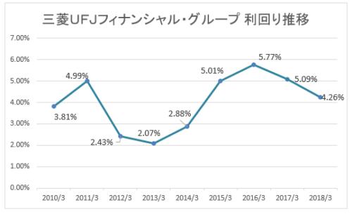 三菱ufjフィナンシャル・グループ 株価
