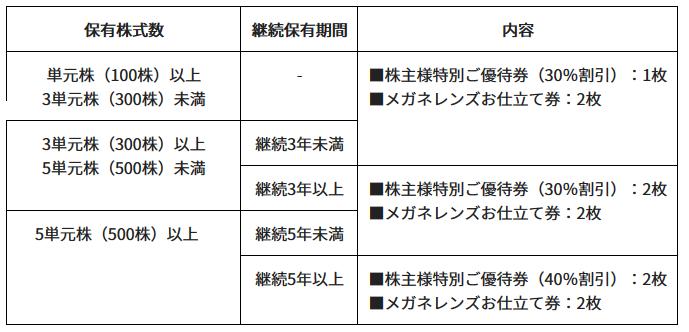 ビジョナリー ホールディングス 株価