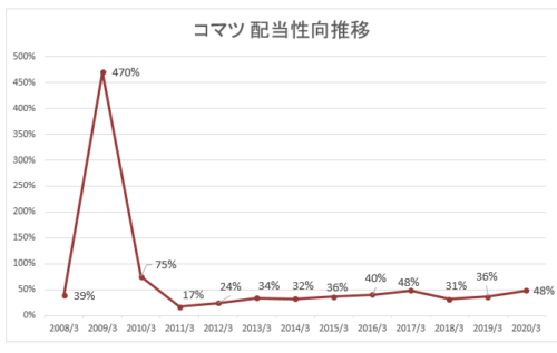 コマツ株価チャート