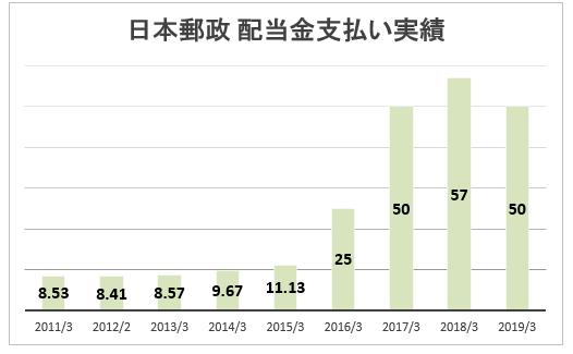 日本 郵政 株価 チャート