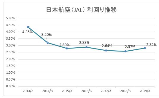 株価 推移 Jal