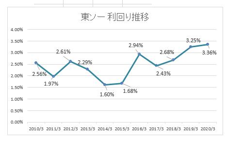 株価 東ソー [4042]東ソーの株価・配当金・利回り