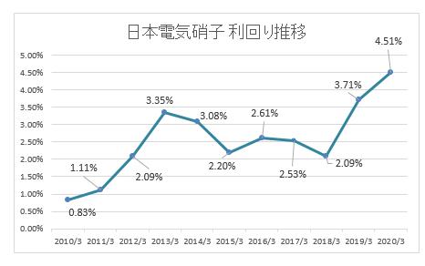 株価 日本 電気 硝子