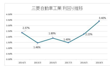 三菱自動車株価なぜ安い