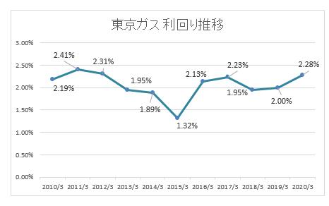 東京 ガス 株価 推移 東京ガス(9531)の株価上昇・下落推移と傾向(過去10年間)