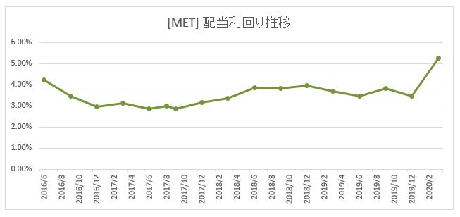 [MET]メットライフ 企業概要・株価・配当金・利回り・増配状況