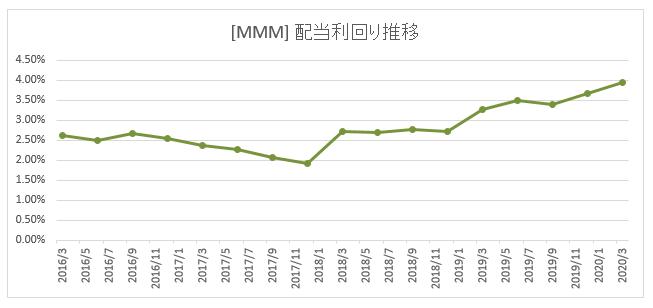 [MMM]3M 企業概要・株価・配当金・利回り・増配状況