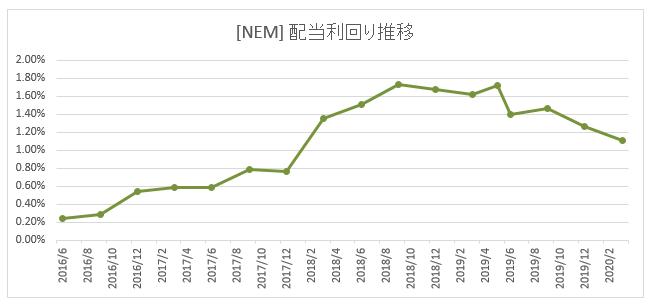 モント 株価 ニュー マイニング
