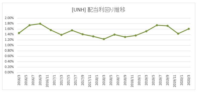 [UNH]ユナイテッドヘルスグループ 企業概要・株価・配当金・利回り・増配状況