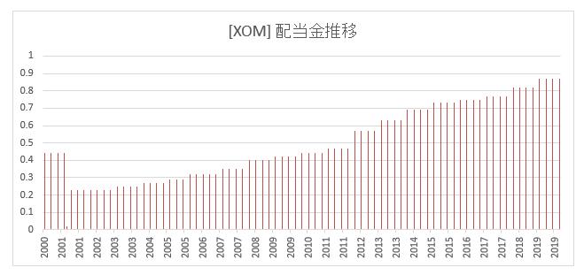 エクソン モービル の 株価